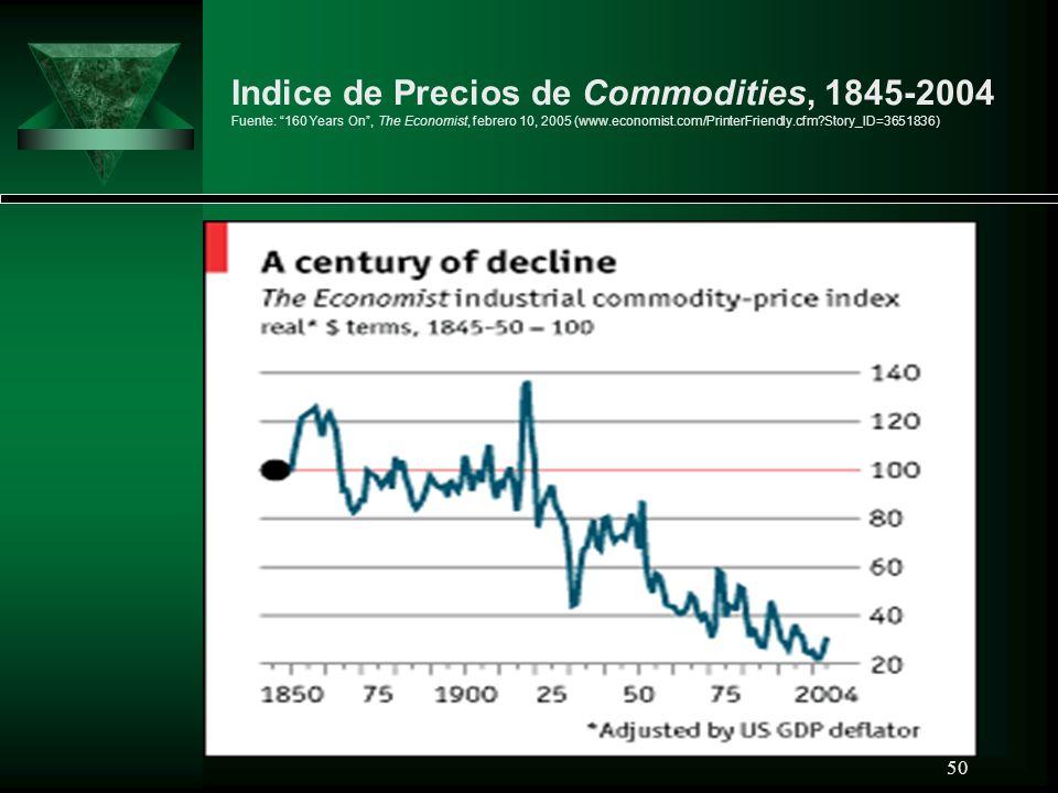 50 Indice de Precios de Commodities, 1845-2004 Fuente: 160 Years On, The Economist, febrero 10, 2005 (www.economist.com/PrinterFriendly.cfm?Story_ID=3