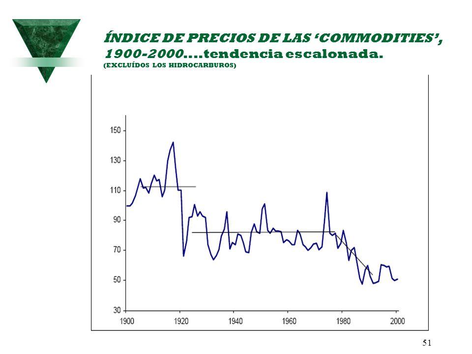 51 ÍNDICE DE PRECIOS DE LAS COMMODITIES, 1900-2000....tendencia escalonada. (EXCLUÍDOS LOS HIDROCARBUROS)