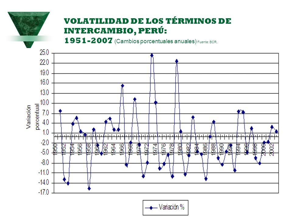 VOLATILIDAD DE LOS TÉRMINOS DE INTERCAMBIO, PERÚ: 1951-2007 (Cambios porcentuales anuales) Fuente: BCR, 55