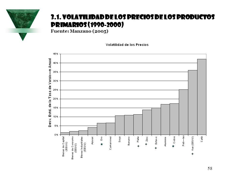 58 3.1. Volatilidad de los precios de los productos primarios (1990-2000) Fuente: Manzano (2005)