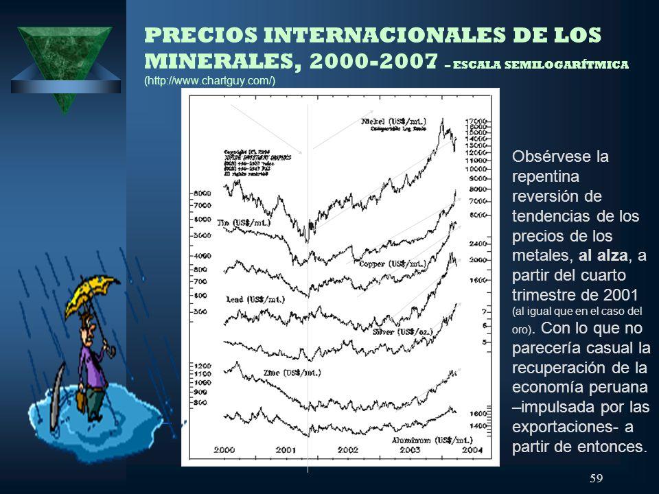 59 PRECIOS INTERNACIONALES DE LOS MINERALES, 2000-2007 – ESCALA SEMILOGARÍTMICA (http://www.chartguy.com/) Obsérvese la repentina reversión de tendenc