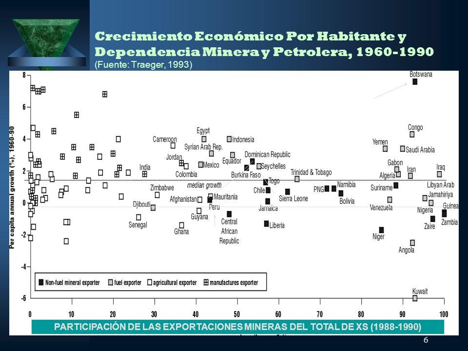 6 Crecimiento Económico Por Habitante y Dependencia Minera y Petrolera, 1960-1990 (Fuente: Traeger, 1993) PARTICIPACIÓN DE LAS EXPORTACIONES MINERAS D