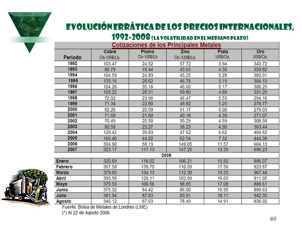 60 EVOLUCIÓN ERRÁTICA DE LOS PRECIOS internacionales, 1992-2008 (la volatilidad en el mediano plazo)