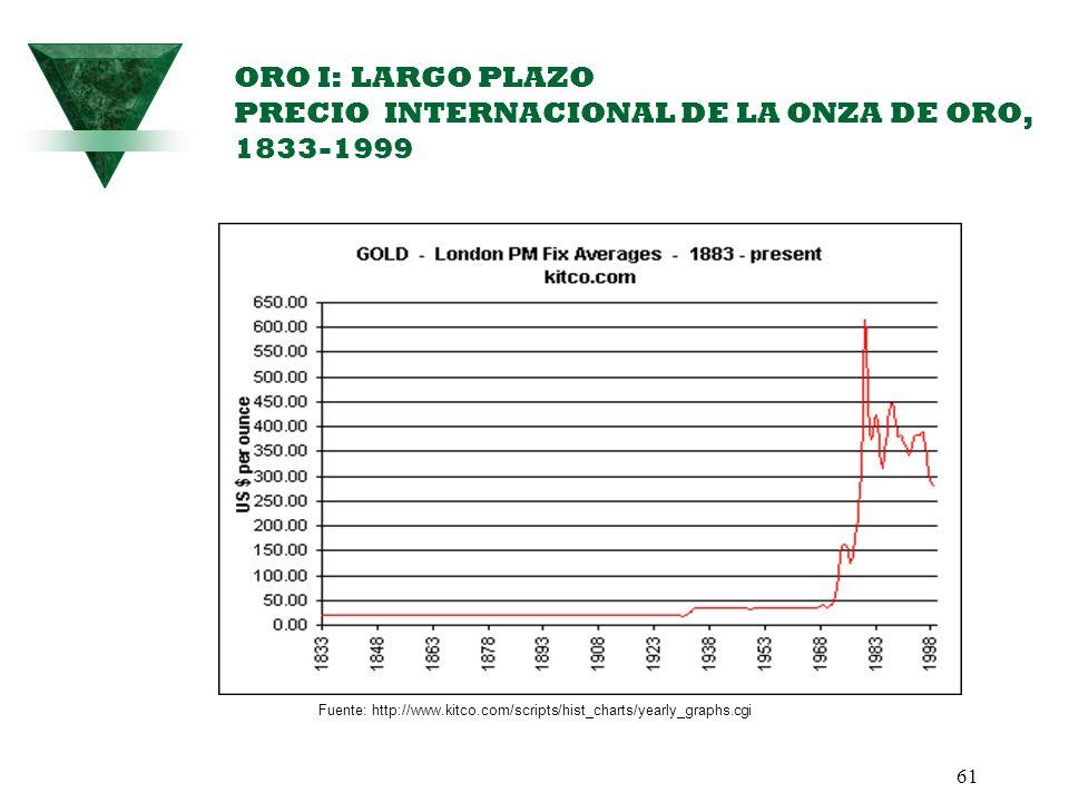 61 ORO I: LARGO PLAZO PRECIO INTERNACIONAL DE LA ONZA DE ORO, 1833-1999 Fuente: http://www.kitco.com/scripts/hist_charts/yearly_graphs.cgi
