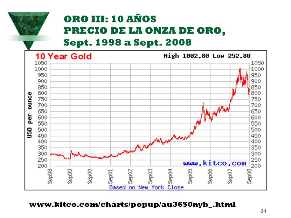 64 ORO III: 10 AÑOS PRECIO DE LA ONZA DE ORO, Sept. 1998 a Sept. 2008 www.kitco.com/charts/popup/au3650nyb_.html