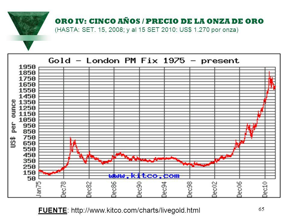 65 ORO IV: CINCO AÑOS / PRECIO DE LA ONZA DE ORO (HASTA: SET. 15, 2008; y al 15 SET 2010: US$ 1.270 por onza) PRECIO DE LA ONZA DE ORO FUENTE: http://