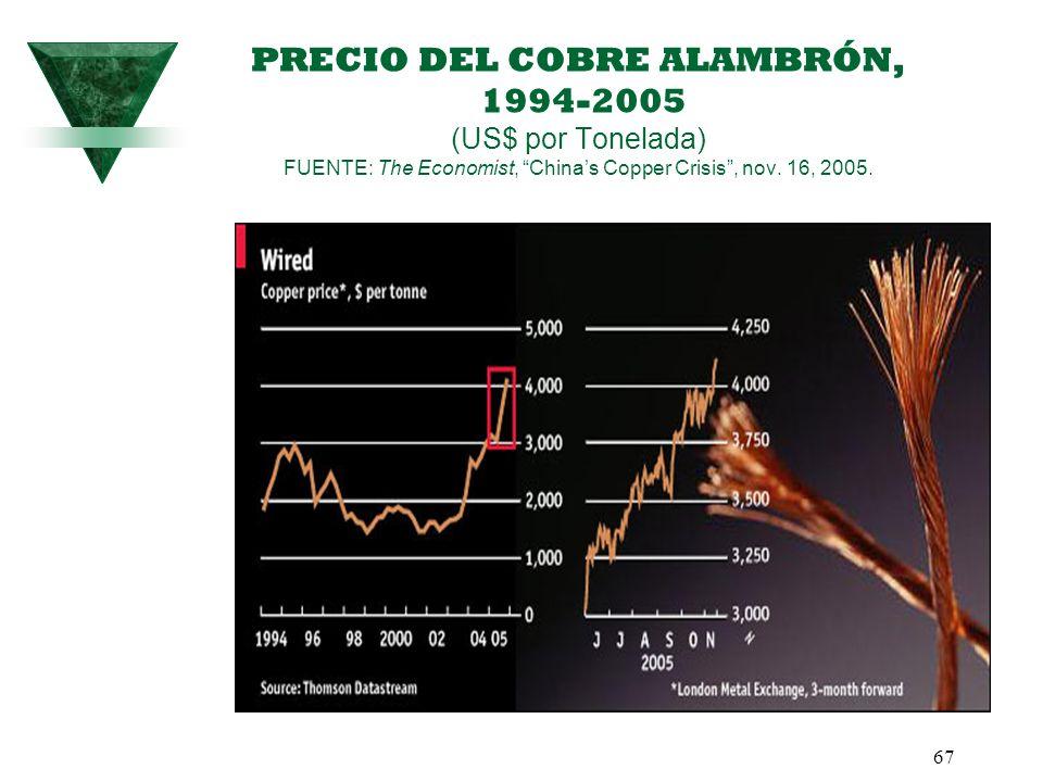 67 PRECIO DEL COBRE ALAMBRÓN, 1994-2005 (US$ por Tonelada) FUENTE: The Economist, Chinas Copper Crisis, nov. 16, 2005.