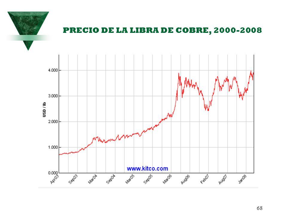 68 PRECIO DE LA LIBRA DE COBRE, 2000-2008