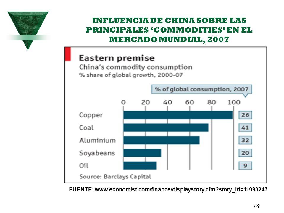 69 INFLUENCIA DE CHINA SOBRE LAS PRINCIPALES COMMODITIES EN EL MERCADO MUNDIAL, 2007 FUENTE: www.economist.com/finance/displaystory.cfm?story_id=11993