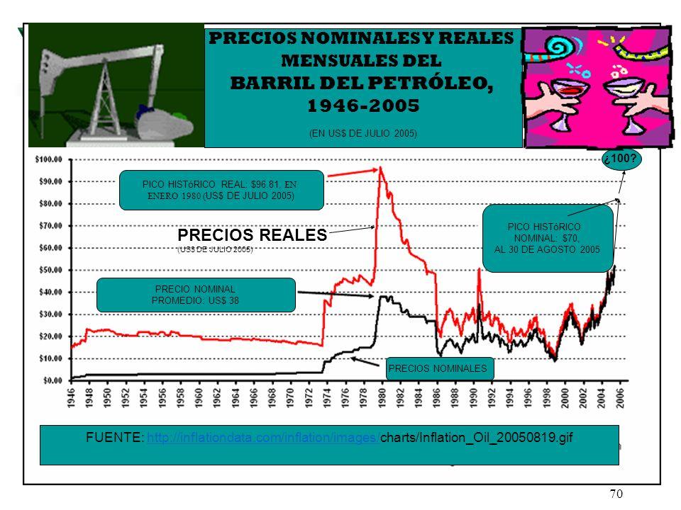 70 PRECIOS NOMINALES PICO HISTóRICO REAL: $96.81, EN ENERO 1980 ( US$ DE JULIO 2005) PRECIOS NOMINALES Y REALES MENSUALES DEL BARRIL DEL PETRÓLEO, 194