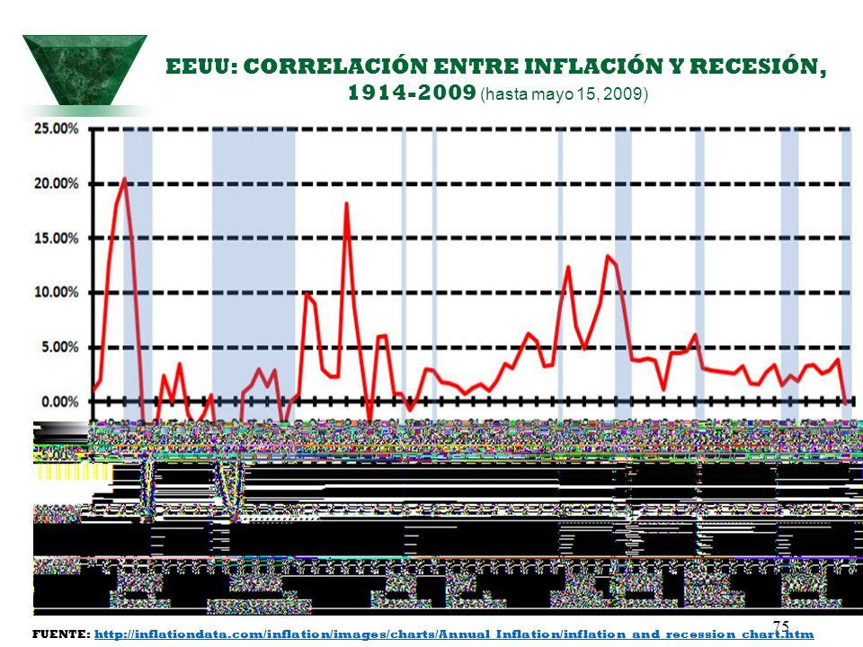 75 EEUU: CORRELACIÓN ENTRE INFLACIÓN Y RECESIÓN, 1914-2009 (hasta mayo 15, 2009) FUENTE: http://inflationdata.com/inflation/images/charts/Annual_Infla
