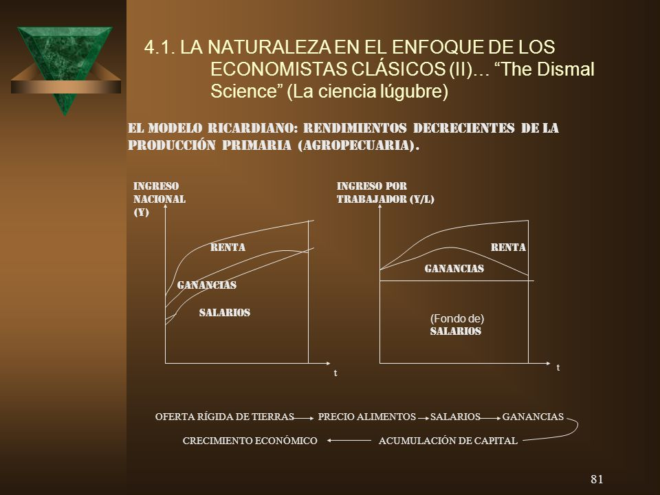 81 4.1. LA NATURALEZA EN EL ENFOQUE DE LOS ECONOMISTAS CLÁSICOS (II)… The Dismal Science (La ciencia lúgubre) EL MODELO RICARDIANO: RENDIMIENTOS DECRE