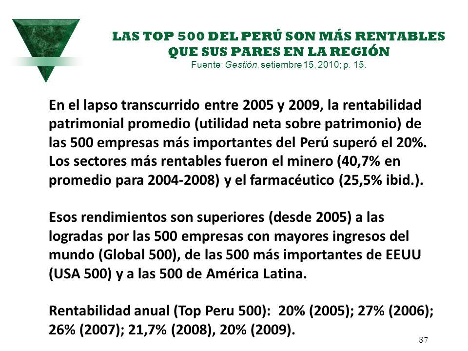 LAS TOP 500 DEL PERÚ SON MÁS RENTABLES QUE SUS PARES EN LA REGIÓN Fuente: Gestión, setiembre 15, 2010; p. 15. 87 En el lapso transcurrido entre 2005 y