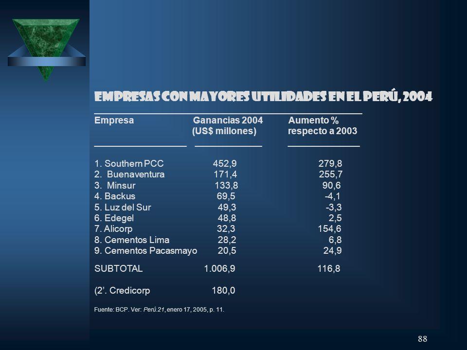 88 Empresas con mayores utilidades en el Perú, 2004 _____________________________________________________ Empresa Ganancias 2004 Aumento % (US$ millon