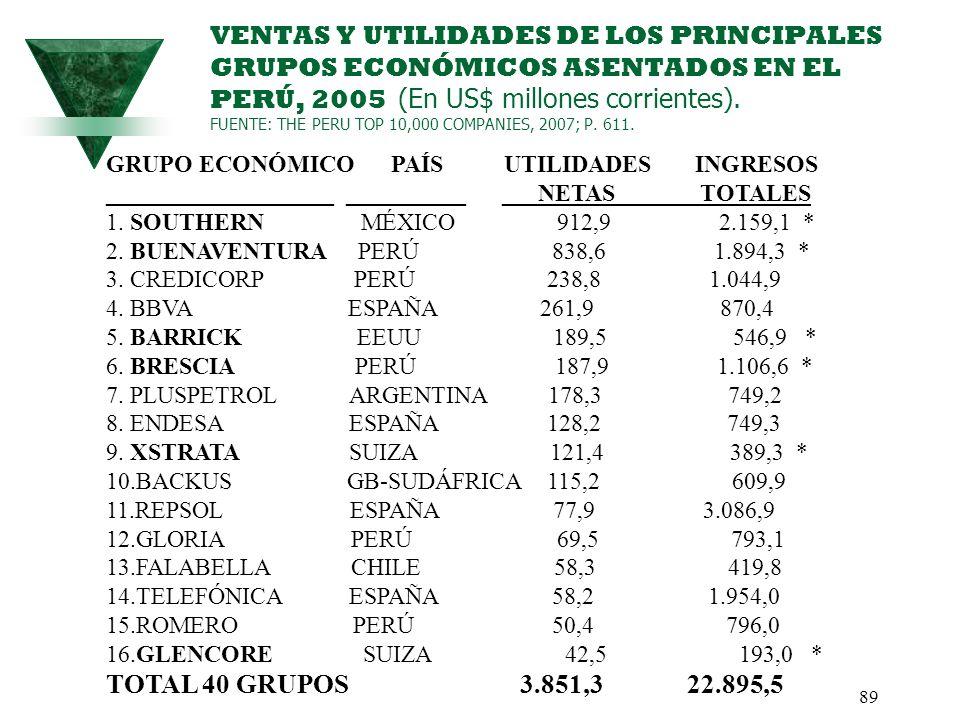 89 VENTAS Y UTILIDADES DE LOS PRINCIPALES GRUPOS ECONÓMICOS ASENTADOS EN EL PERÚ, 2005 (En US$ millones corrientes). FUENTE: THE PERU TOP 10,000 COMPA
