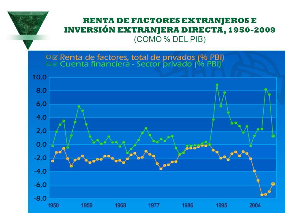 92 RENTA DE FACTORES EXTRANJEROS E INVERSIÓN EXTRANJERA DIRECTA, 1950-2009 (COMO % DEL PIB)