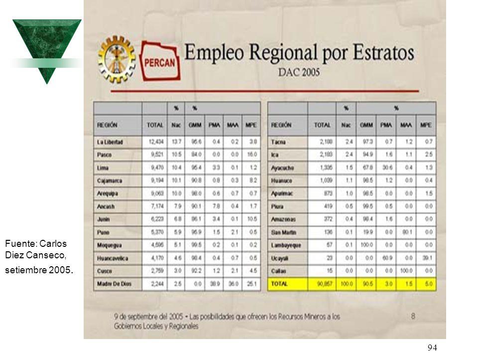 94 Fuente: Carlos Diez Canseco, setiembre 2005.