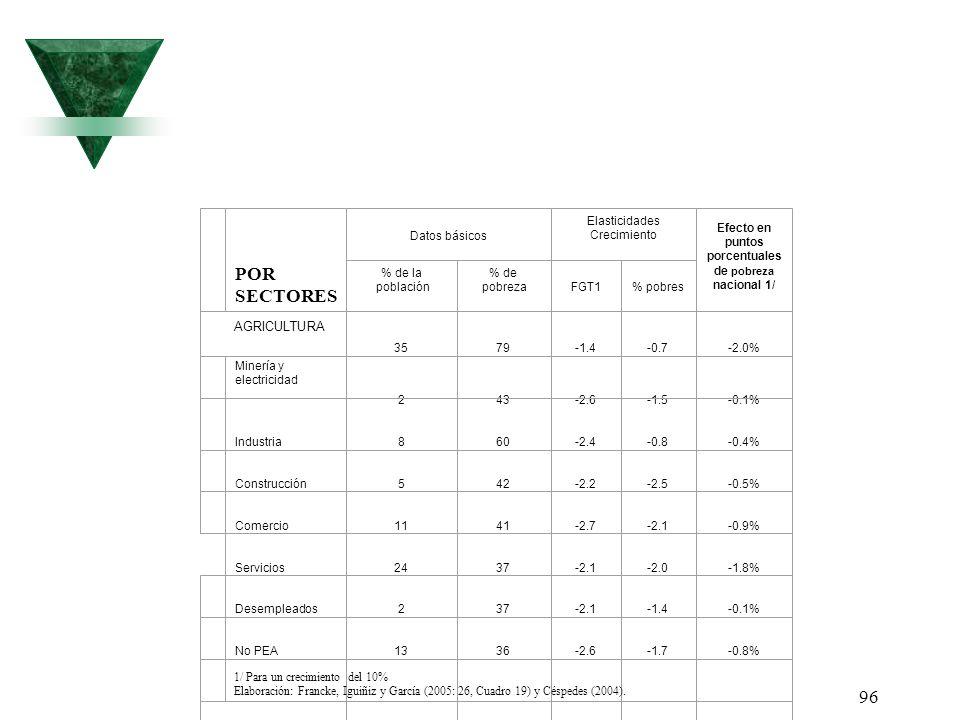 96 POR SECTORES Datos básicos Elasticidades Crecimiento Efecto en puntos porcentuales de pobreza nacional 1/ % de la población % de pobrezaFGT1% pobre