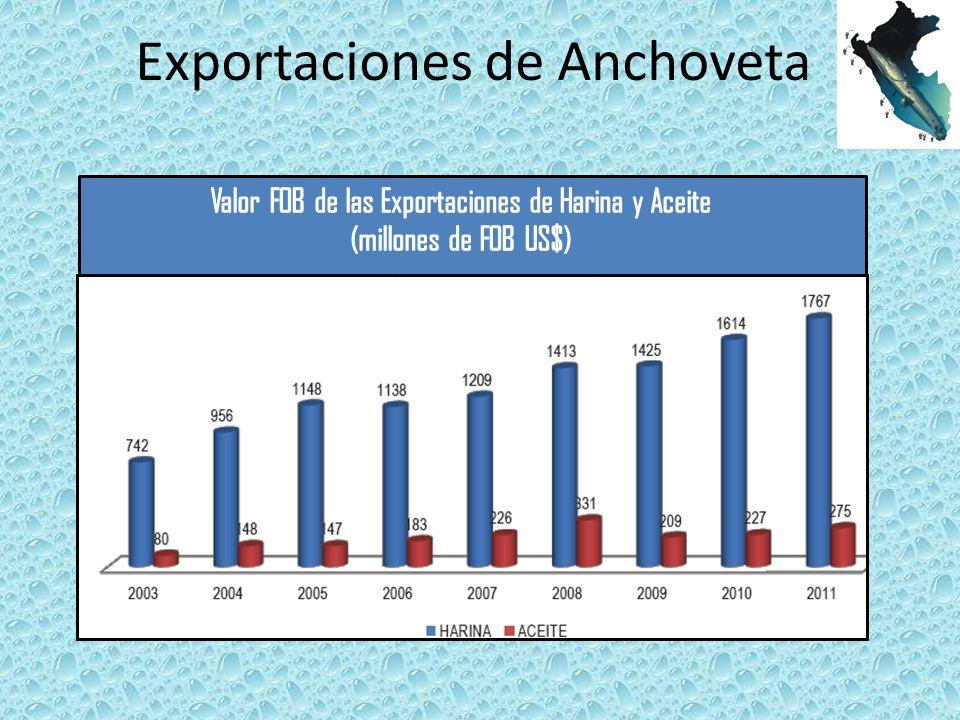 Exportaciones de Anchoveta