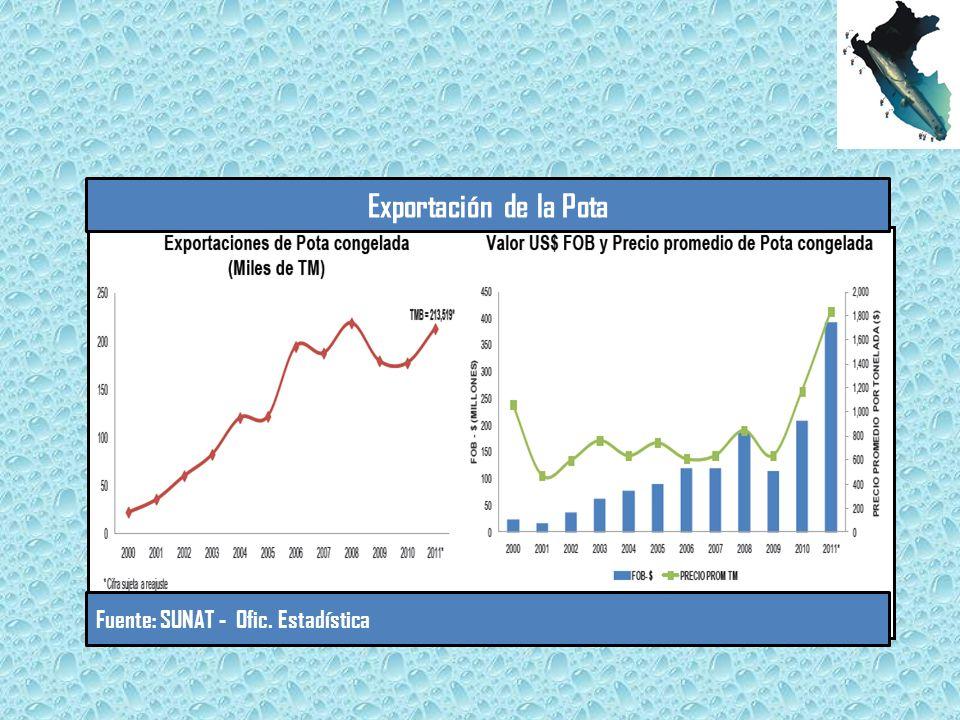 Fuente: SUNAT - Ofic. Estadística Exportación de la Pota