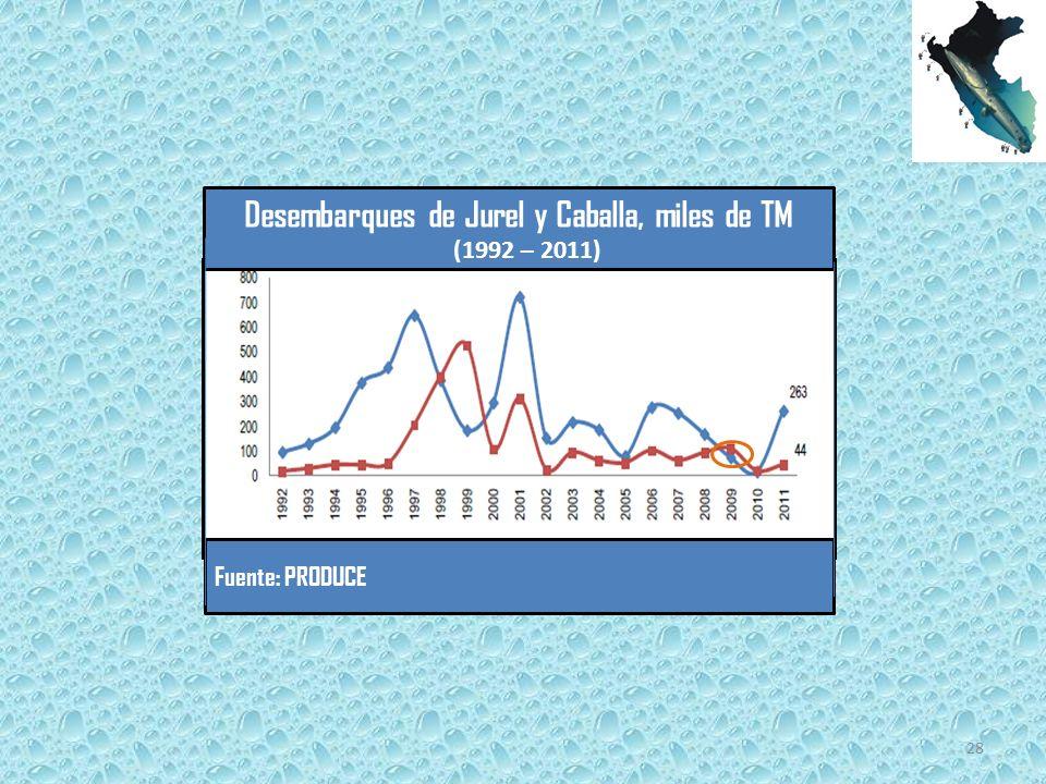 Desembarques de Jurel y Caballa, miles de TM (1992 – 2011) Fuente: PRODUCE 28