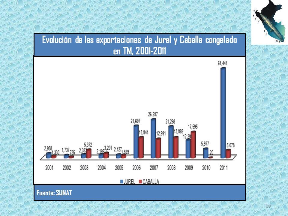 Evolución de las exportaciones de Jurel y Caballa congelado en TM, 2001-2011 Fuente: SUNAT 30
