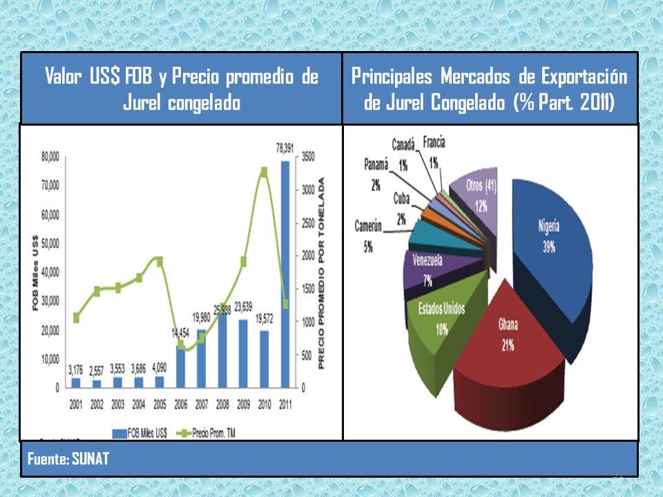 Valor US$ FOB y Precio promedio de Jurel congelado Principales Mercados de Exportación de Jurel Congelado (% Part.