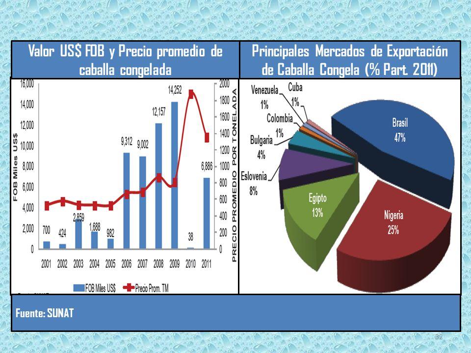 Valor US$ FOB y Precio promedio de caballa congelada Principales Mercados de Exportación de Caballa Congela (% Part.