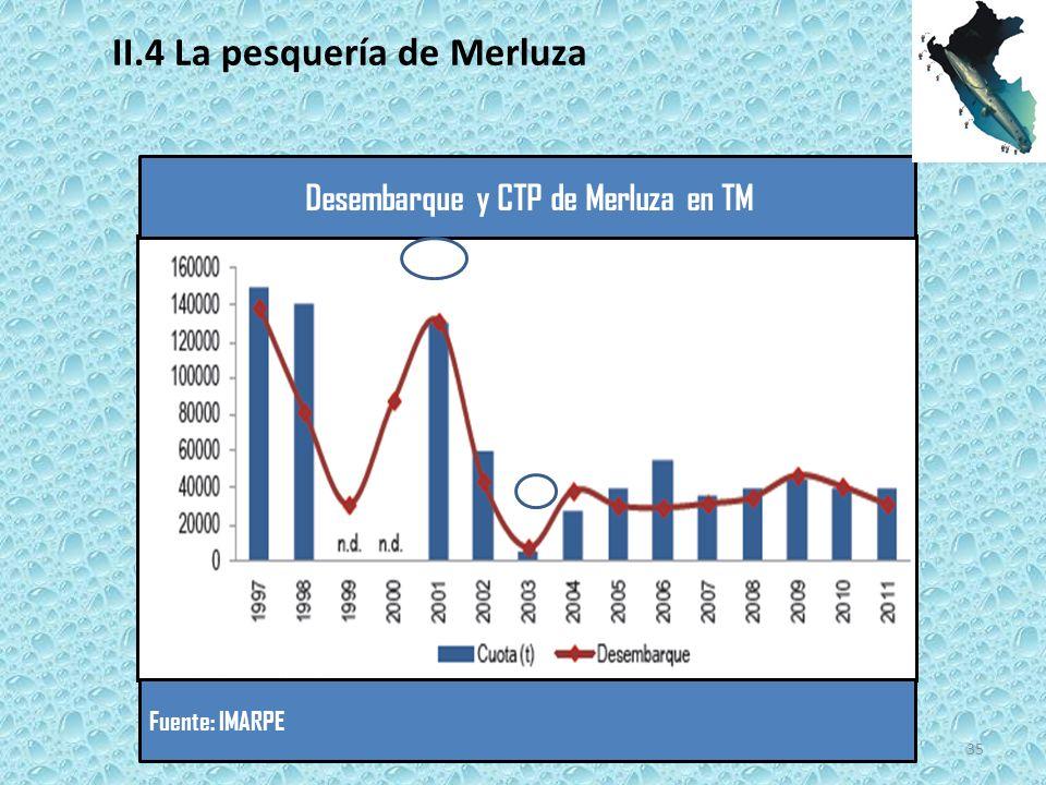 Desembarque y CTP de Merluza en TM Fuente: IMARPE 35 II.4 La pesquería de Merluza