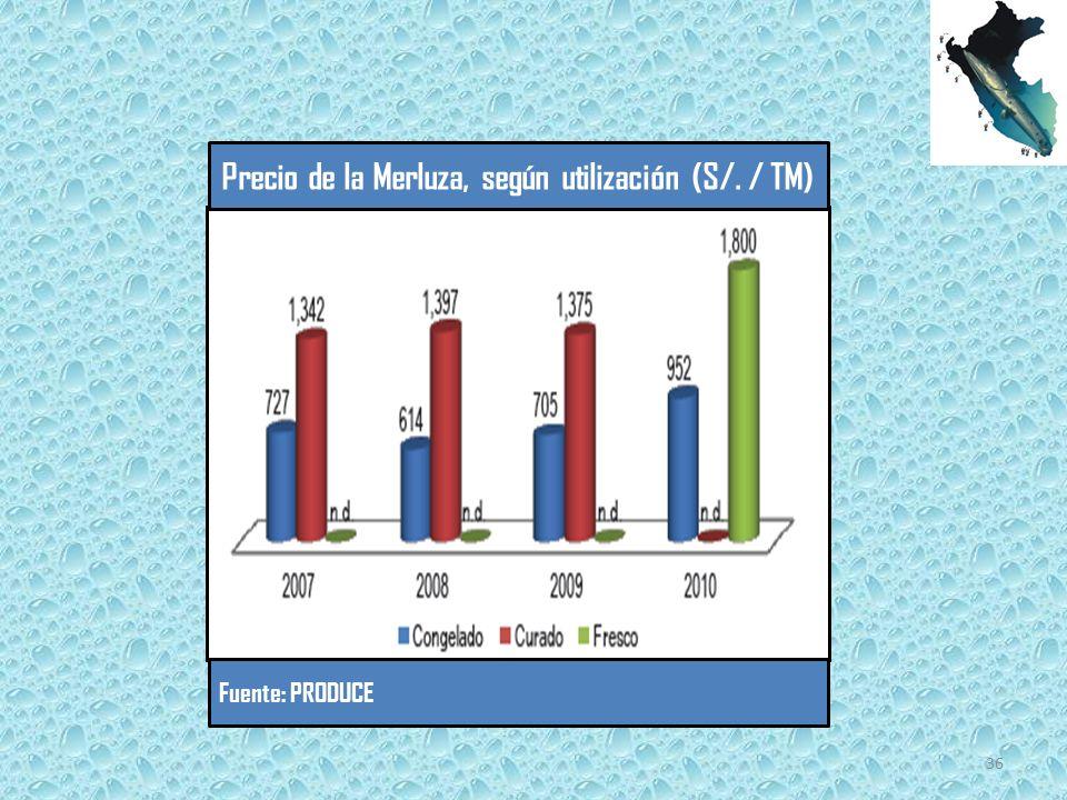 Precio de la Merluza, según utilización (S/. / TM) Fuente: PRODUCE 36