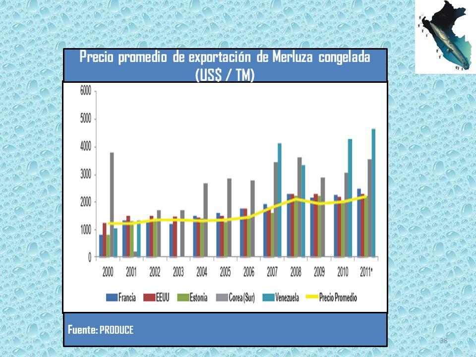 Precio promedio de exportación de Merluza congelada (US$ / TM) Fuente: PRODUCE 38