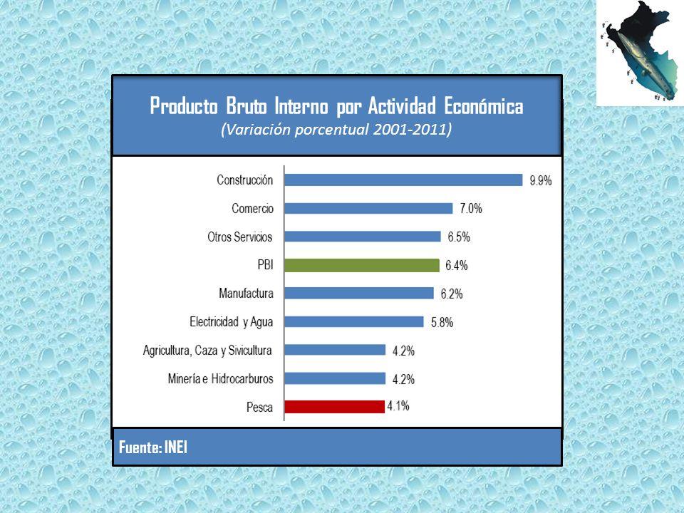 Producto Bruto Interno por Actividad Económica (Variación porcentual 2001-2011) Fuente: INEI