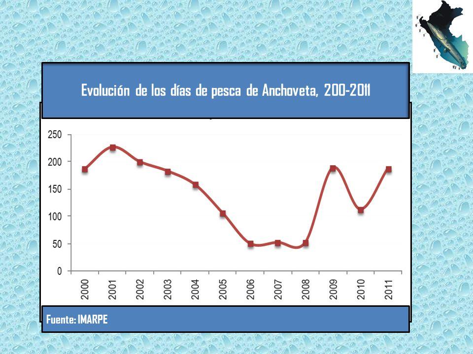 Evolución de los días de pesca de Anchoveta, 200-2011 Fuente: IMARPE