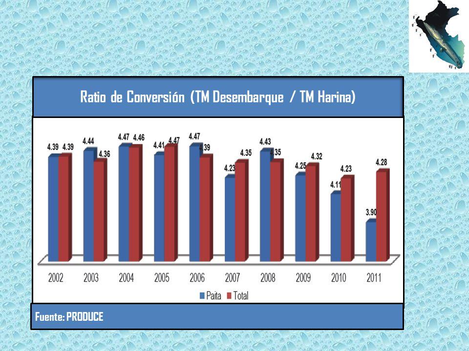 Ratio de Conversión (TM Desembarque / TM Harina) Fuente: PRODUCE