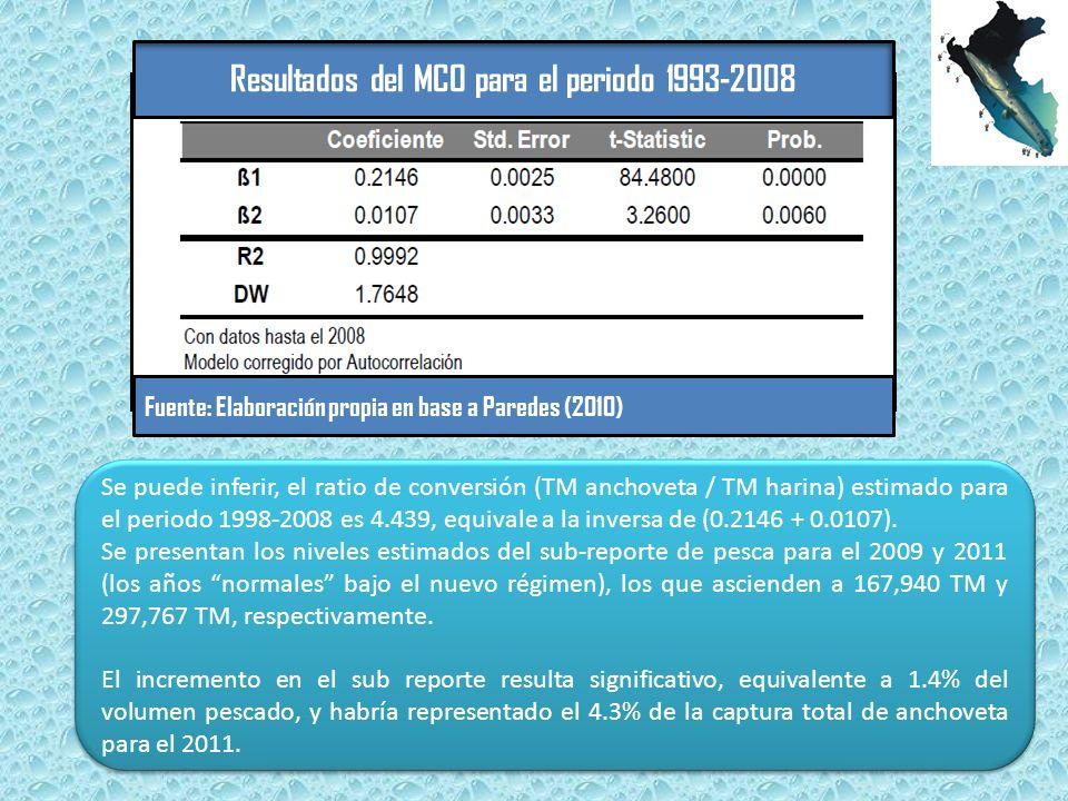 Se puede inferir, el ratio de conversión (TM anchoveta / TM harina) estimado para el periodo 1998-2008 es 4.439, equivale a la inversa de (0.2146 + 0.0107).