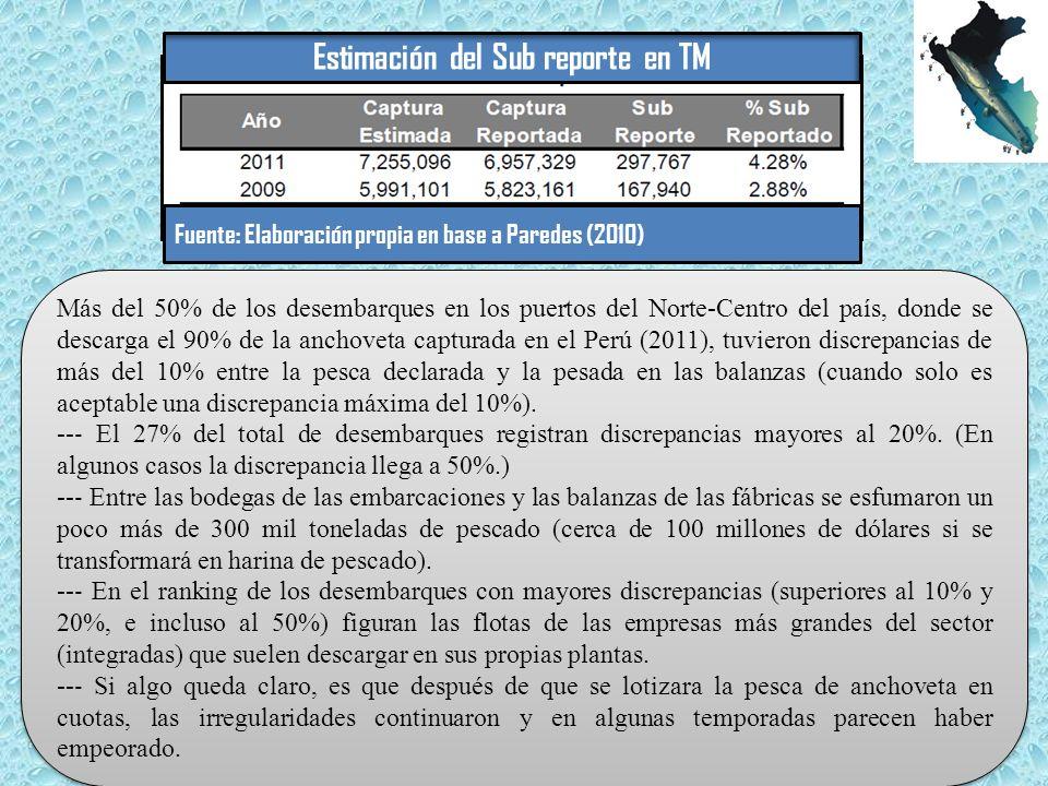 Más del 50% de los desembarques en los puertos del Norte-Centro del país, donde se descarga el 90% de la anchoveta capturada en el Perú (2011), tuvieron discrepancias de más del 10% entre la pesca declarada y la pesada en las balanzas (cuando solo es aceptable una discrepancia máxima del 10%).