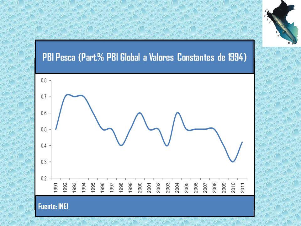 PBI Pesca (Part.% PBI Global a Valores Constantes de 1994) Fuente: INEI