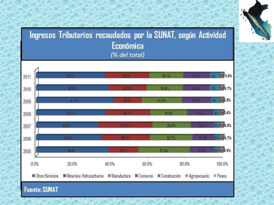 Ingresos Tributarios recaudados por la SUNAT, según Actividad Económica (% del total) Fuente: SUNAT