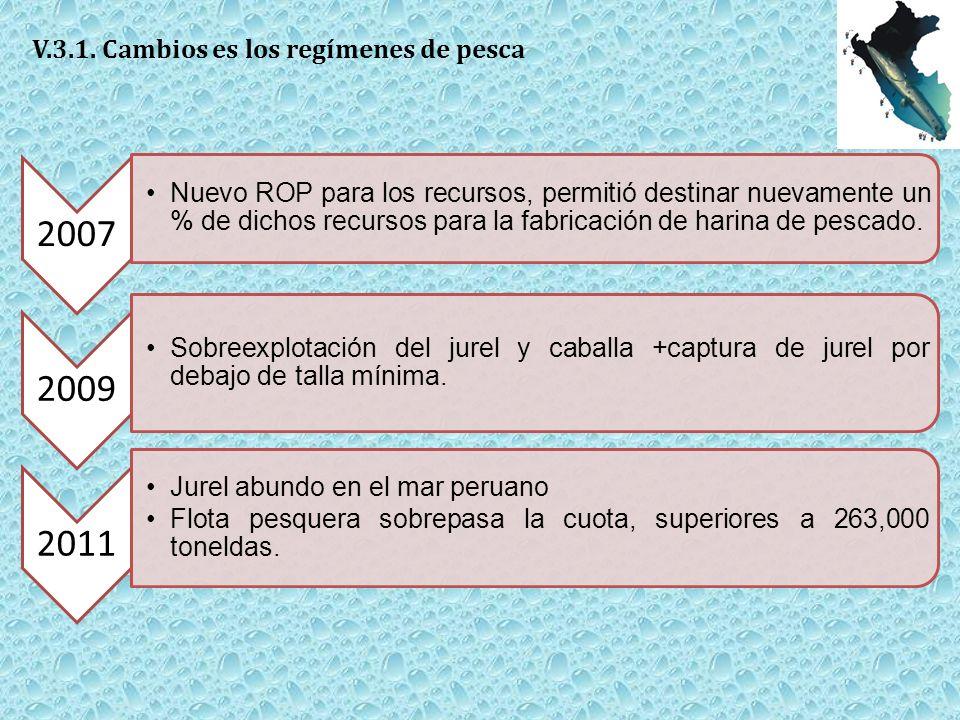 2007 Nuevo ROP para los recursos, permitió destinar nuevamente un % de dichos recursos para la fabricación de harina de pescado.