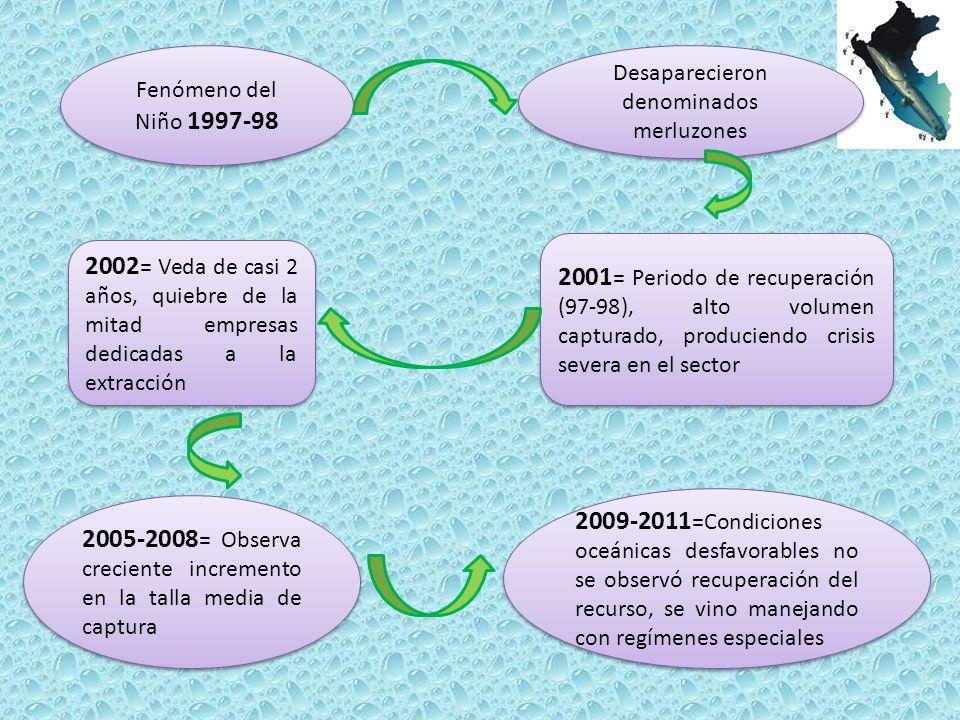 Fenómeno del Niño 1997-98 Desaparecieron denominados merluzones 2001 = Periodo de recuperación (97-98), alto volumen capturado, produciendo crisis severa en el sector 2002 = Veda de casi 2 años, quiebre de la mitad empresas dedicadas a la extracción 2005-2008 = Observa creciente incremento en la talla media de captura 2009-2011 =Condiciones oceánicas desfavorables no se observó recuperación del recurso, se vino manejando con regímenes especiales