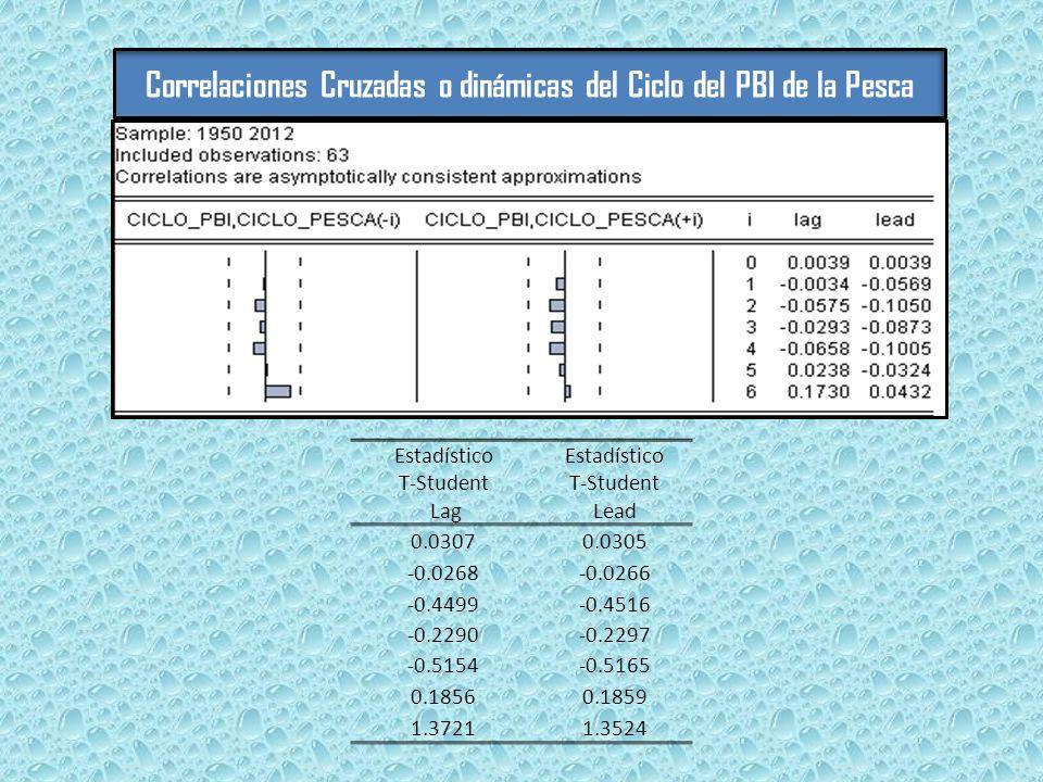 Estadístico T-Student Lag Estadístico T-Student Lead 0.03070.0305 -0.0268-0.0266 -0.4499-0.4516 -0.2290-0.2297 -0.5154-0.5165 0.18560.1859 1.37211.3524 Correlaciones Cruzadas o dinámicas del Ciclo del PBI de la Pesca