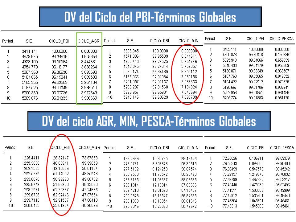 DV del Ciclo del PBI-Términos Globales DV del ciclo AGR, MIN, PESCA-Términos Globales