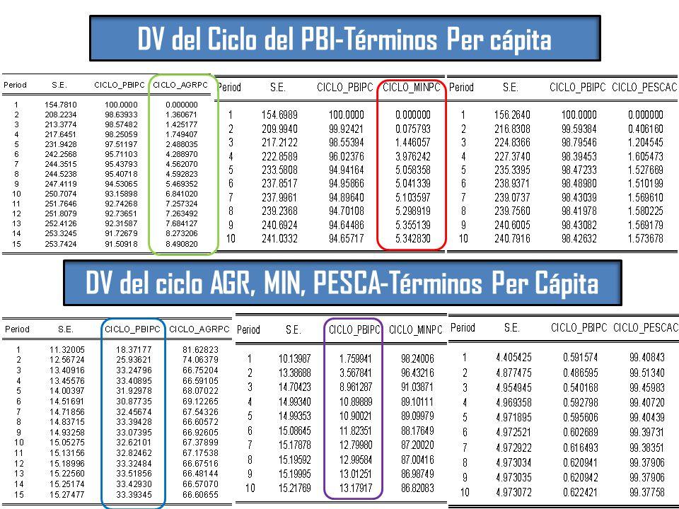 DV del Ciclo del PBI-Términos Per cápita DV del ciclo AGR, MIN, PESCA-Términos Per Cápita