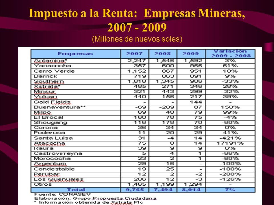 27 Impuesto a la Renta: Empresas Mineras, 2007 - 2009 (Millones de nuevos soles)