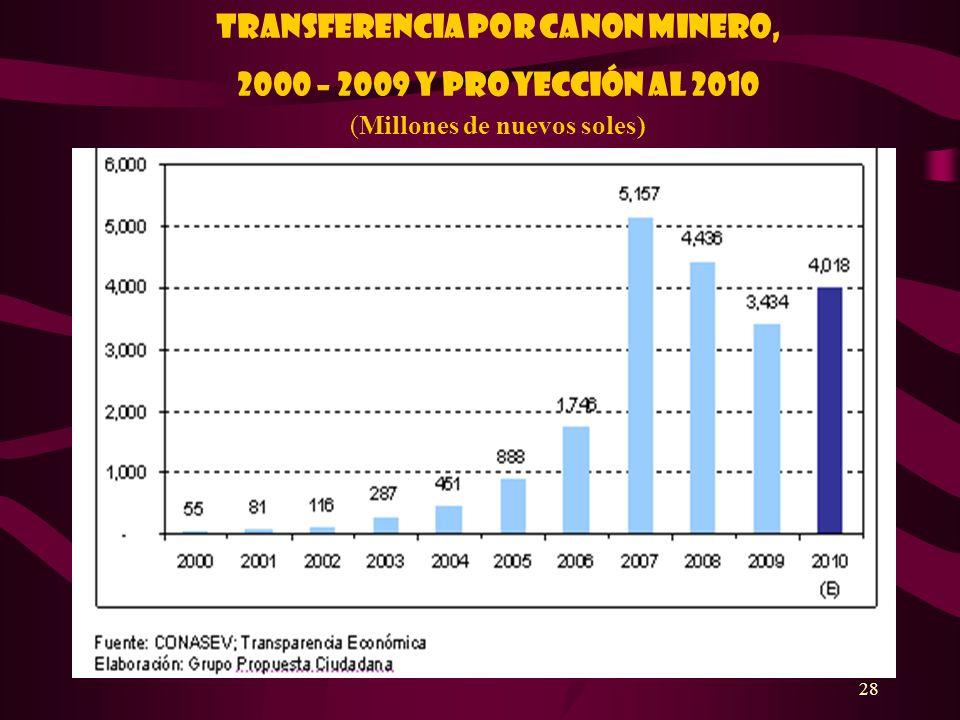 28 Transferencia por canon minero, 2000 – 2009 y proyección al 2010 (Millones de nuevos soles)