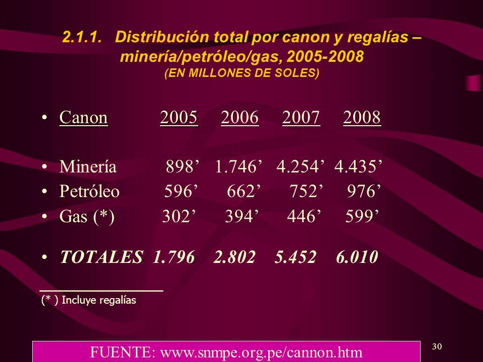 30 2.1.1. Distribución total por canon y regalías – minería/petróleo/gas, 2005-2008 (EN MILLONES DE SOLES) Canon 2005Canon 2005 2006 2007 2008 Minería