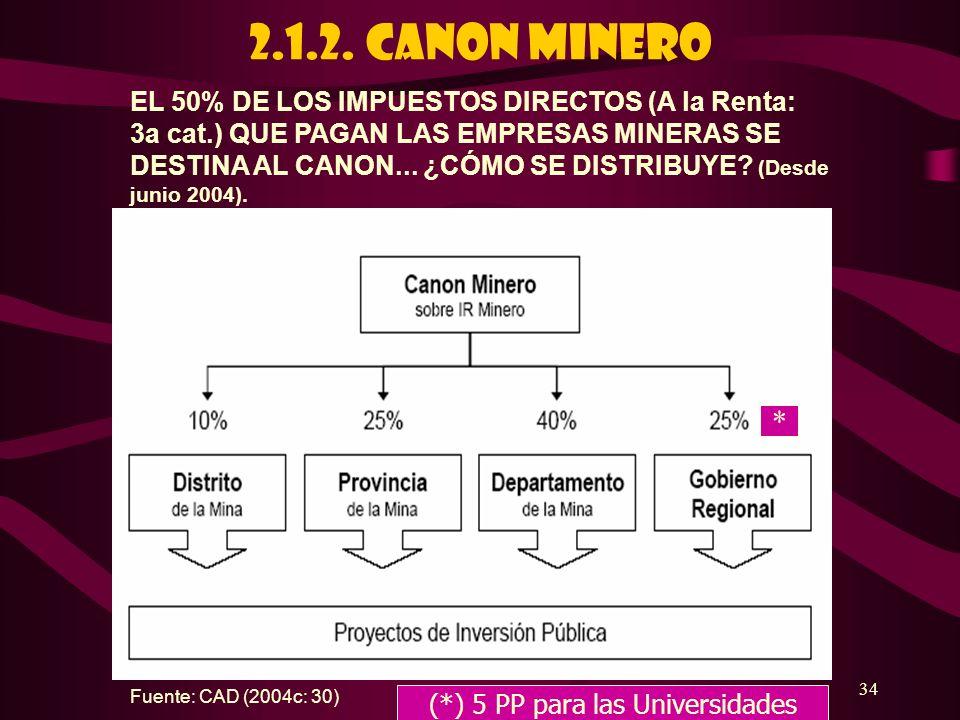 34 Fuente: CAD (2004c: 30) 2.1.2. CANON MINERO EL 50% DE LOS IMPUESTOS DIRECTOS (A la Renta: 3a cat.) QUE PAGAN LAS EMPRESAS MINERAS SE DESTINA AL CAN