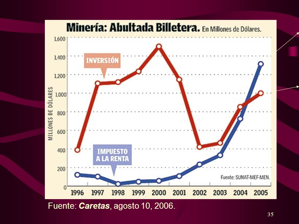 35 Fuente: Caretas, agosto 10, 2006.