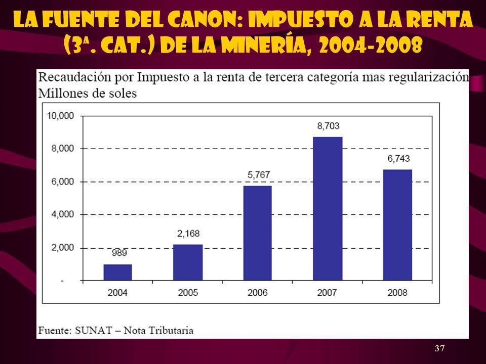 37 LA FUENTE DEL CANON: IMPUESTO A LA RENTA (3ª. CAT.) DE LA MINERÍA, 2004-2008