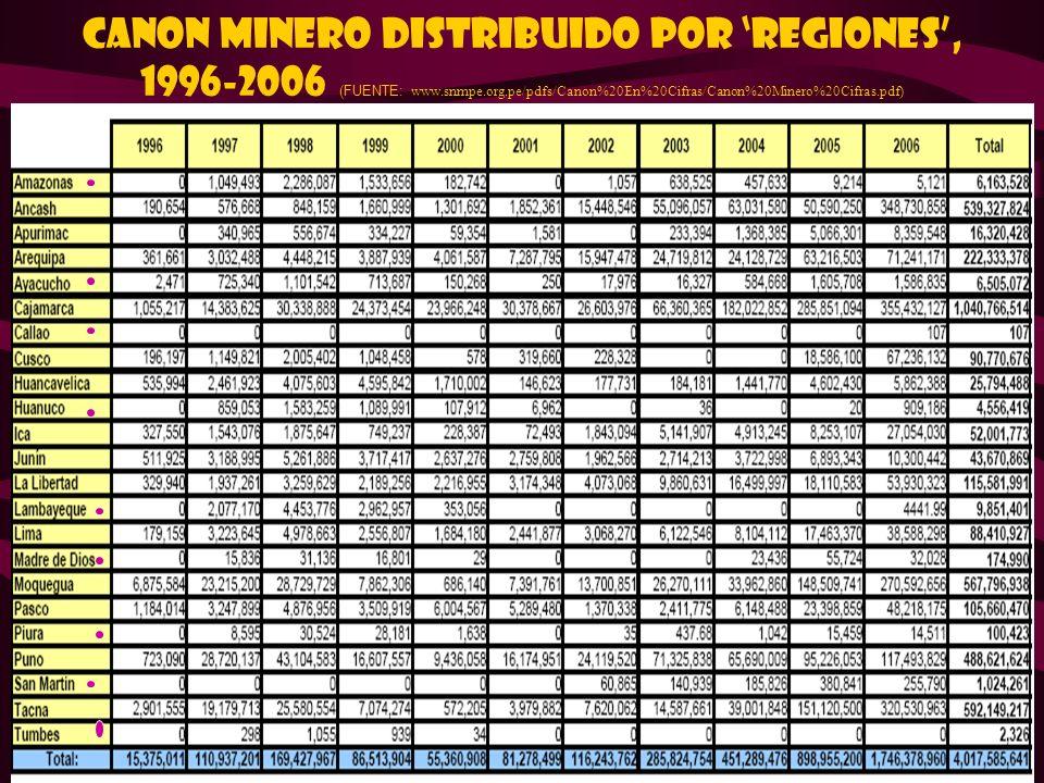 38 CANON MINERO DISTRIBUIDO POR REGIONES, 1996-2006 (FUENTE: www.snmpe.org.pe/pdfs/Canon%20En%20Cifras/Canon%20Minero%20Cifras.pdf)